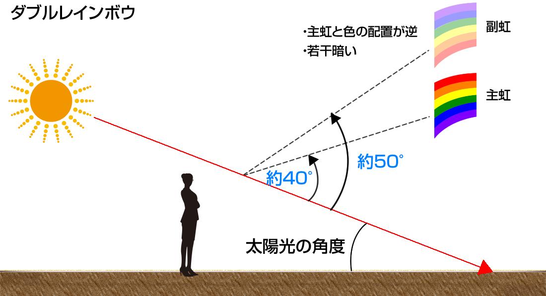 ダブルレインボウが見える方位と角度