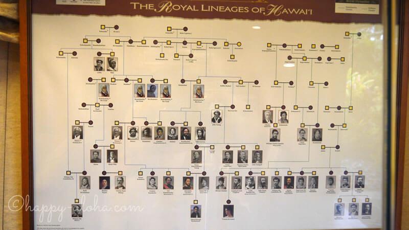 ハワイ王族の系図