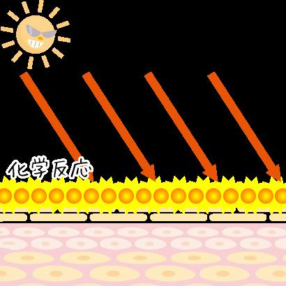 紫外線吸収剤イメージ