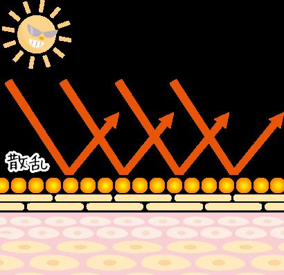紫外線散乱剤イメージ